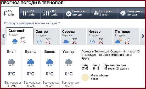 Погода В Тернополі